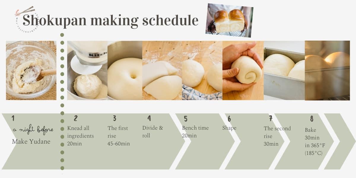 Shokupan making infographic